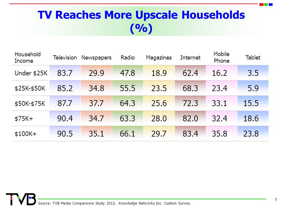 TV Reaches More Upscale Households (%)
