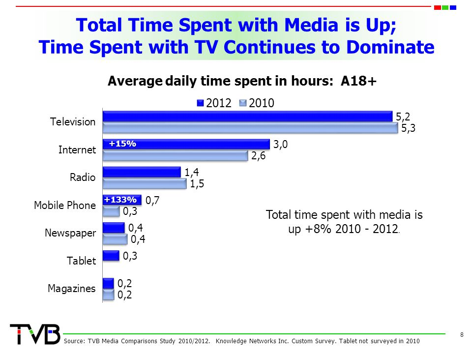 Total time spent with media is up +8% 2010 - 2012.