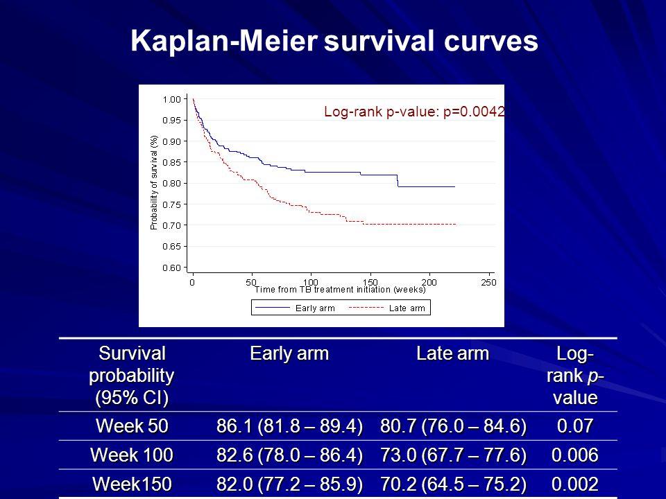 Survival probability (95% CI)