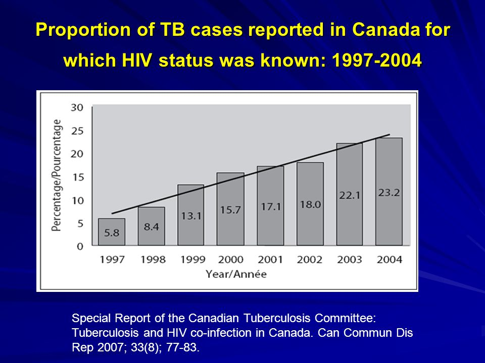 Proportion of TB cases reported in Canada for which HIV status was known: