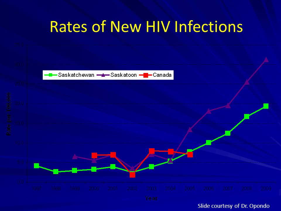 Rates of New HIV Infections
