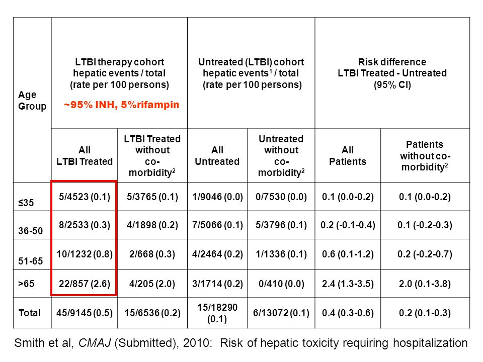Age Group LTBI therapy cohort. hepatic events / total. (rate per 100 persons) Untreated (LTBI) cohort.