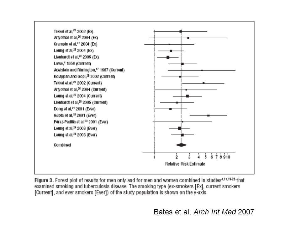 Bates et al, Arch Int Med 2007