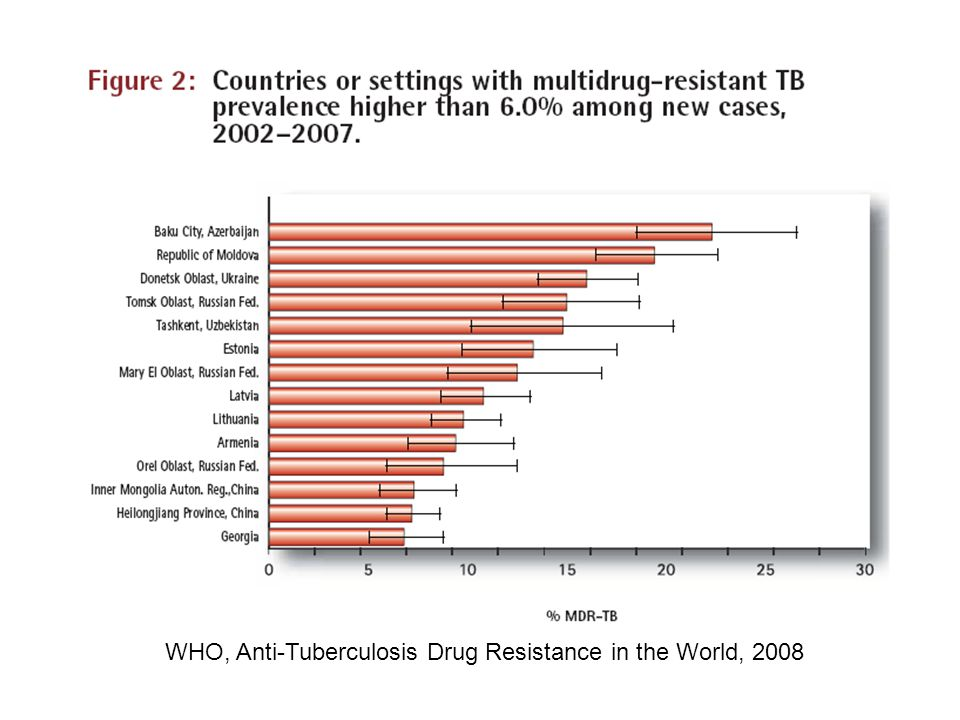 WHO, Anti-Tuberculosis Drug Resistance in the World, 2008