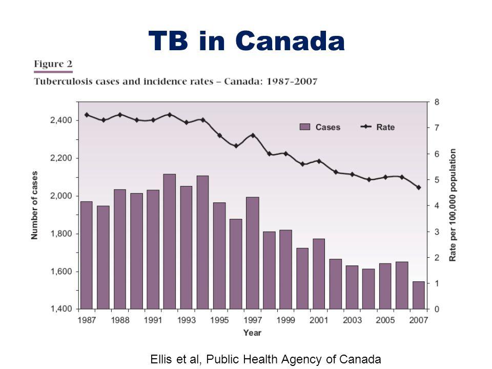 TB in Canada Ellis et al, Public Health Agency of Canada