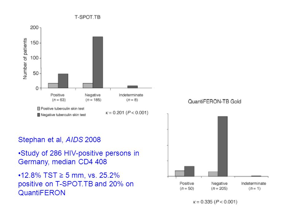 Stephan et al, AIDS 2008 Study of 286 HIV-positive persons in Germany, median CD4 408.