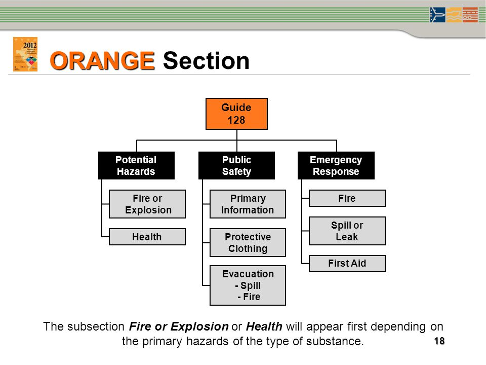 ORANGE Section Guide 128. Potential Hazards. Public. Safety. Emergency Response. Fire or.