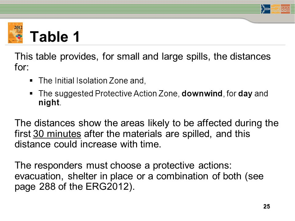 Table 1 This table provides, for small and large spills, the distances for: The Initial Isolation Zone and,