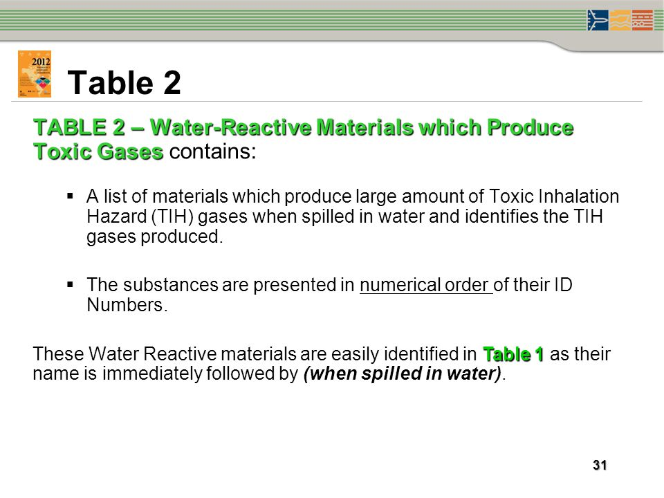 Table 2 TABLE 2 – Water-Reactive Materials which Produce Toxic Gases contains: