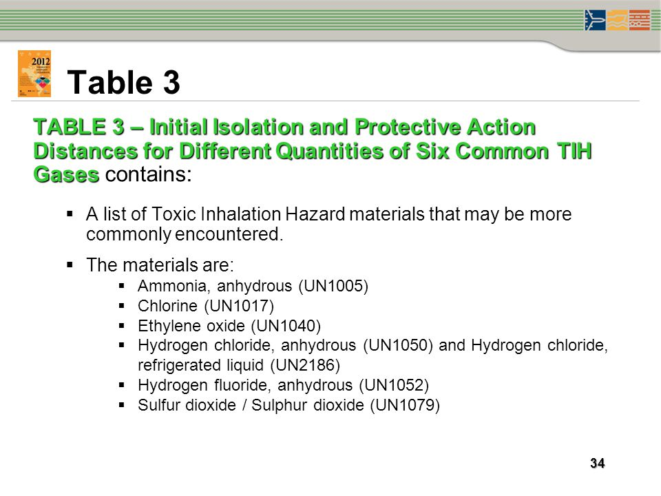 Table 3 TABLE 3 – Initial Isolation and Protective Action Distances for Different Quantities of Six Common TIH Gases contains: