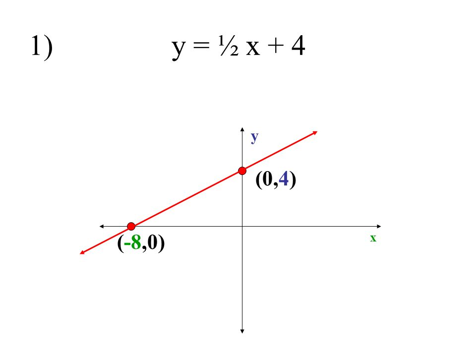 1) y = ½ x + 4 y (0,4) (-8,0) x