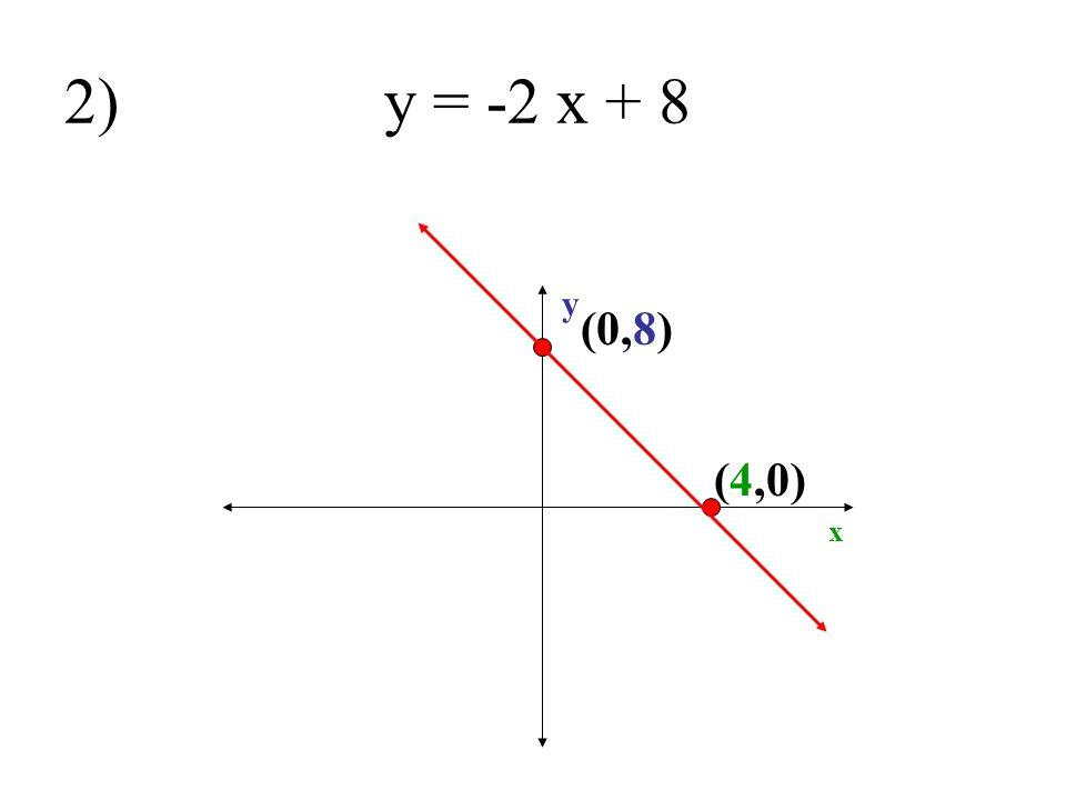 2) y = -2 x + 8 y (0,8) (4,0) x