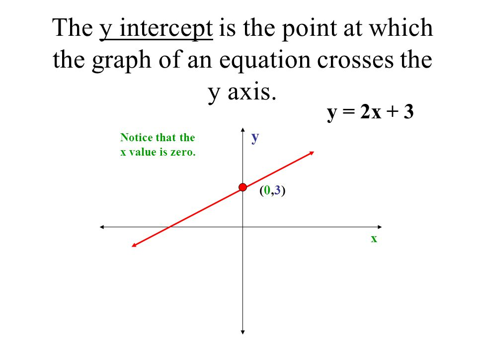 The y intercept is the point at which the graph of an equation crosses the y axis.