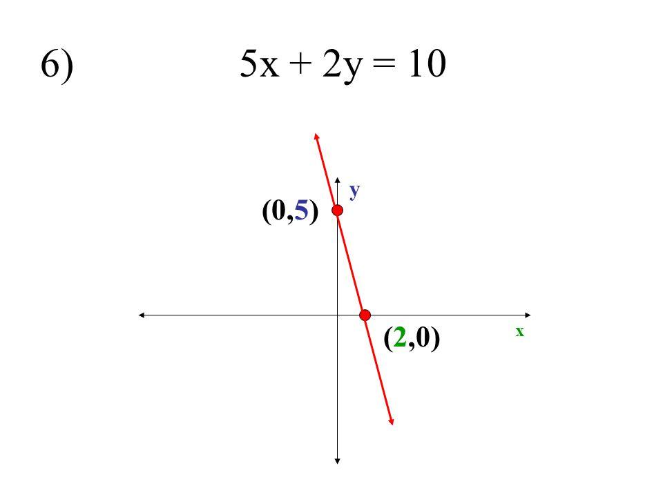 6) 5x + 2y = 10 y (0,5) (2,0) x