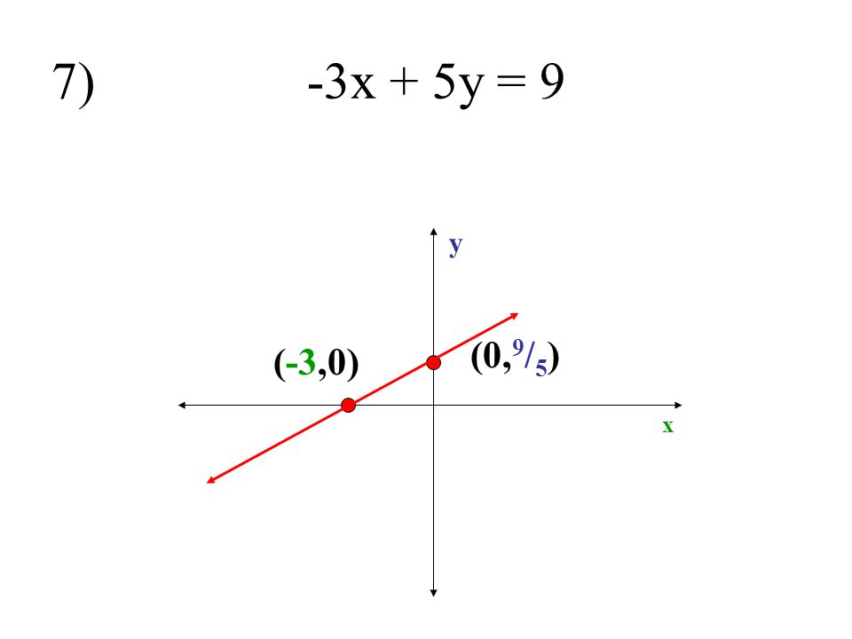 7) -3x + 5y = 9 y (0,9/5) (-3,0) x