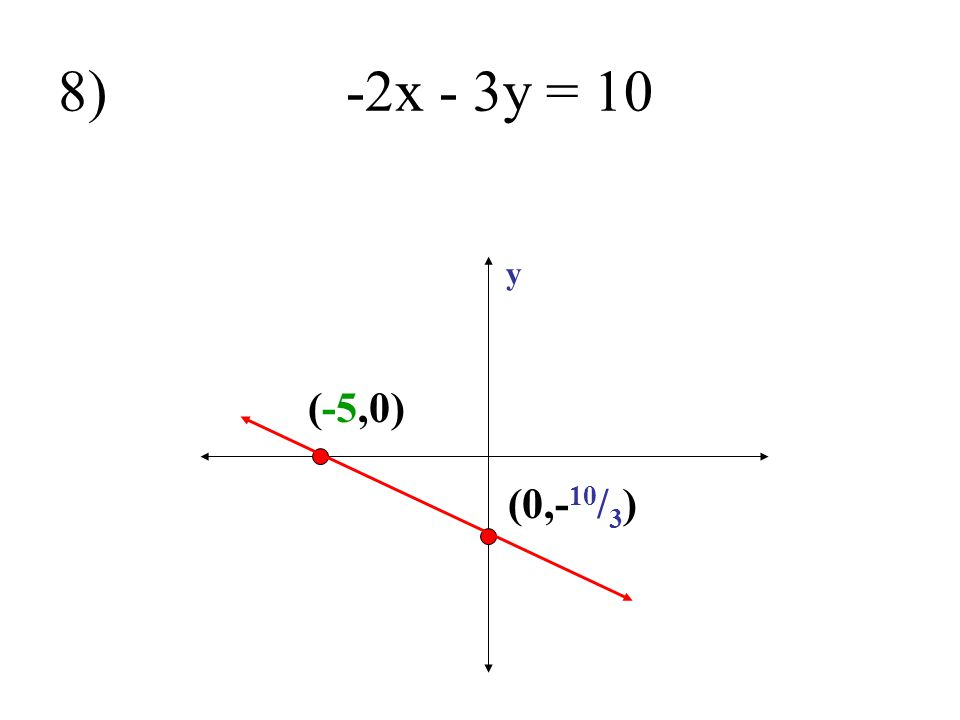 8) -2x - 3y = 10 y (-5,0) (0,-10/3)