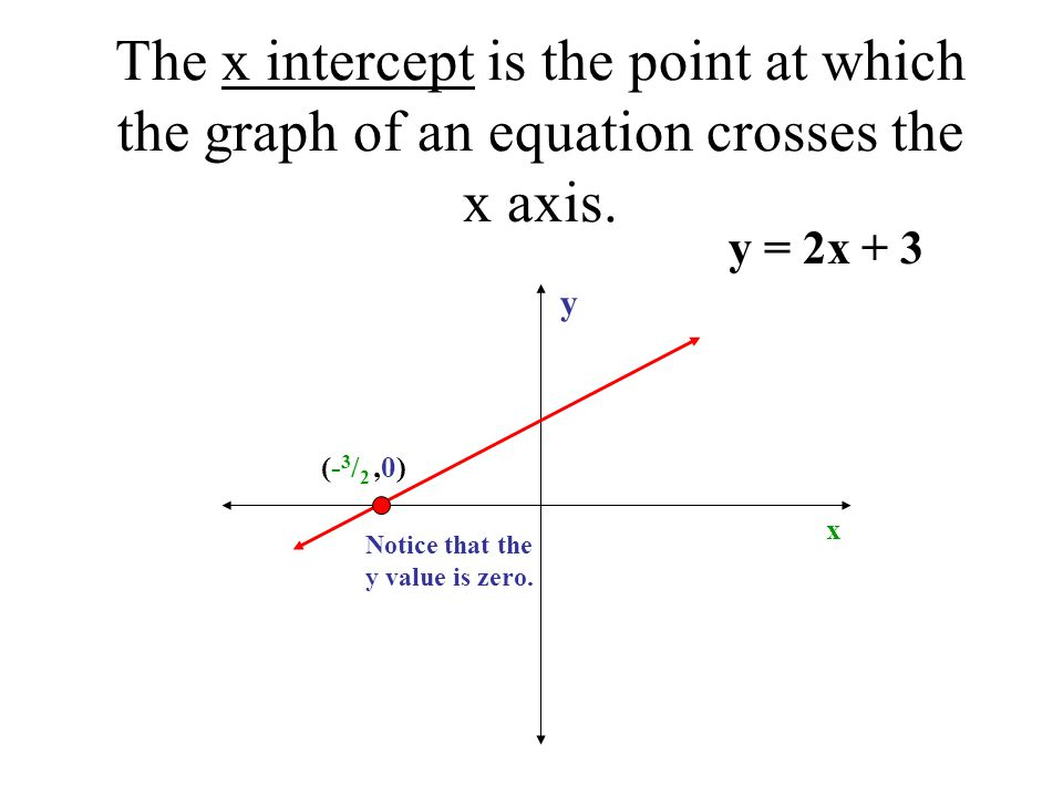 The x intercept is the point at which the graph of an equation crosses the x axis.