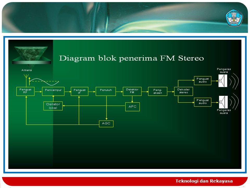 Work principle of fm radio receiver ppt download 2 teknologi dan rekayasa ccuart Gallery