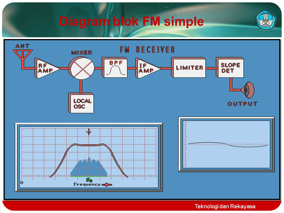 Work principle of fm radio receiver ppt download 9 diagram blok fm simple teknologi dan rekayasa ccuart Gallery