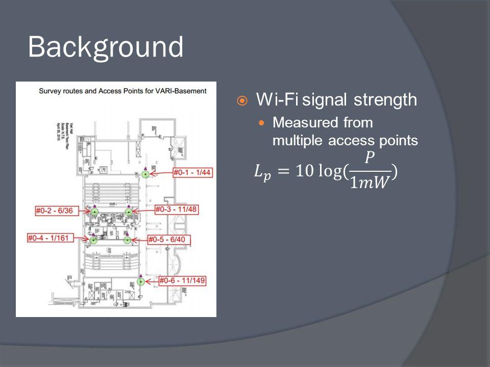 Background Wi-Fi signal strength 𝐿 𝑝 =10 log( 𝑃 1𝑚𝑊 )