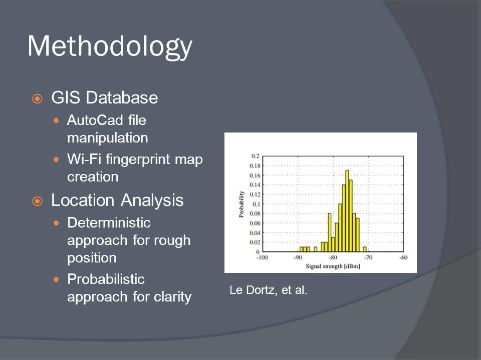 Methodology GIS Database Location Analysis AutoCad file manipulation