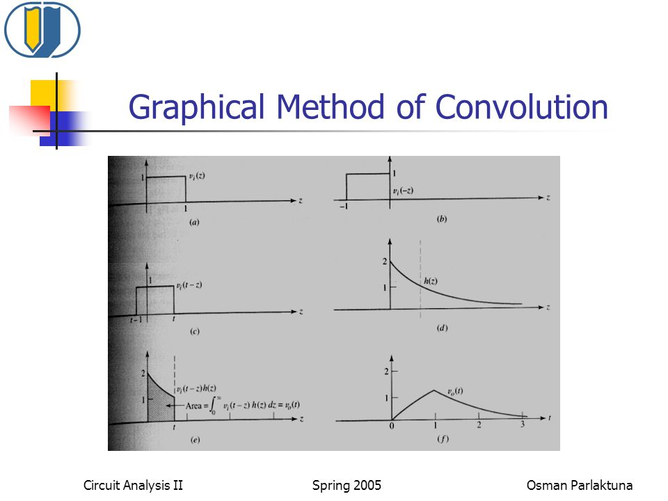 Graphical Method of Convolution