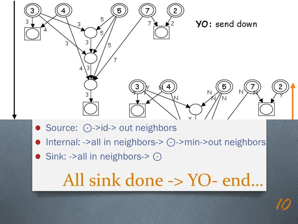 All sink done -> YO- end…