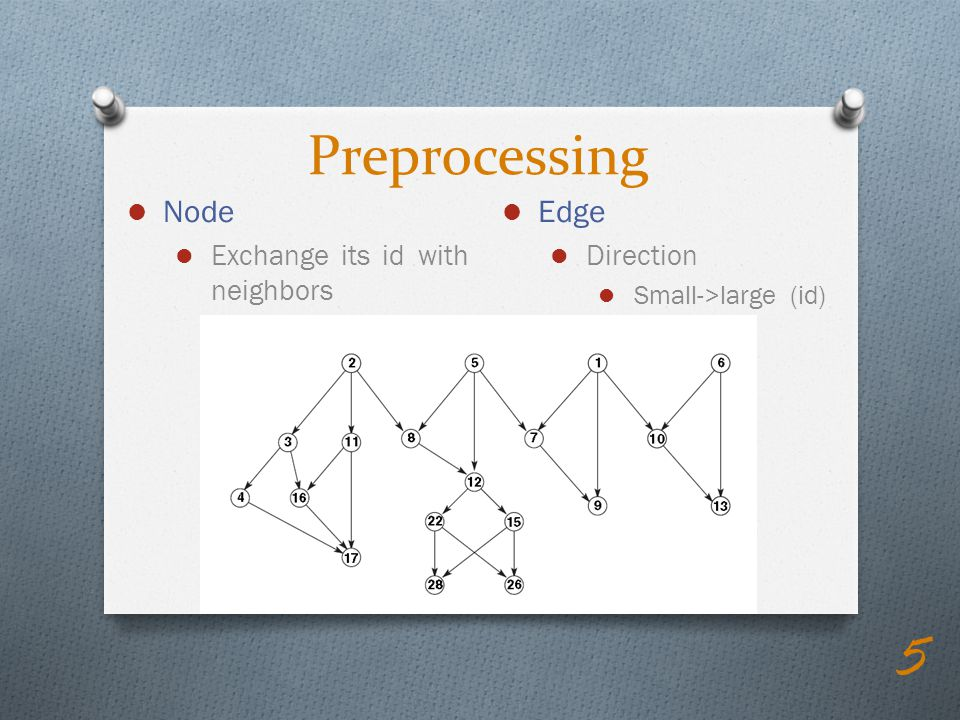 Node Exchange its id with neighbors