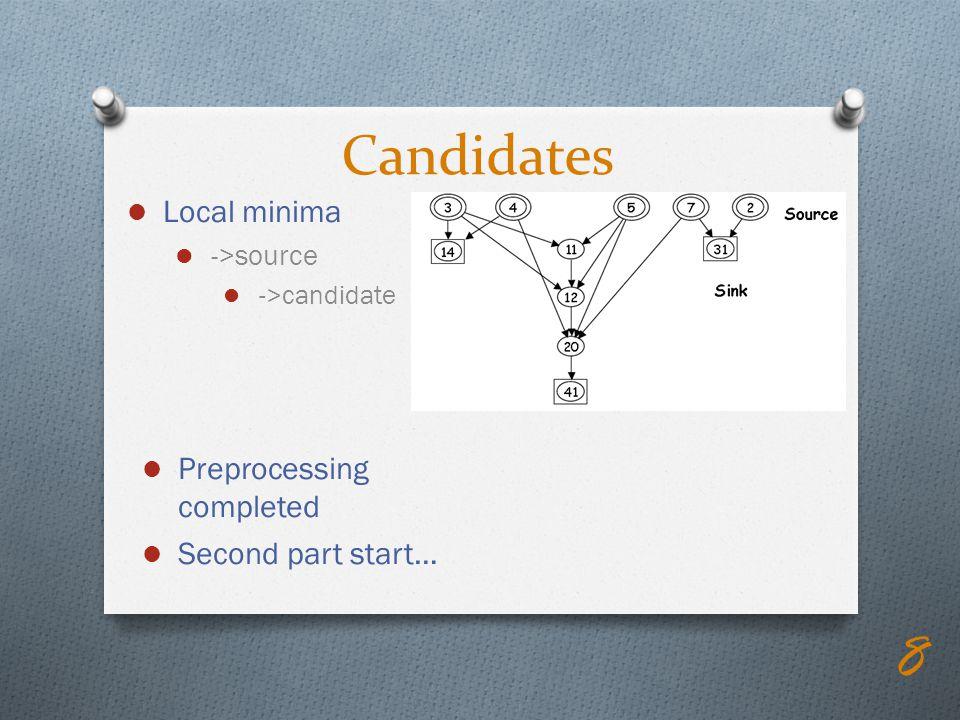 Local minima ->source ->candidate