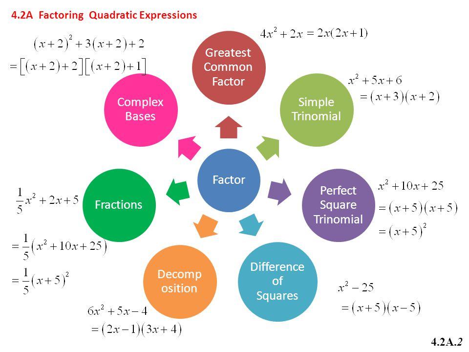 Greatest Common Factor Simple Trinomial Perfect Square Trinomial