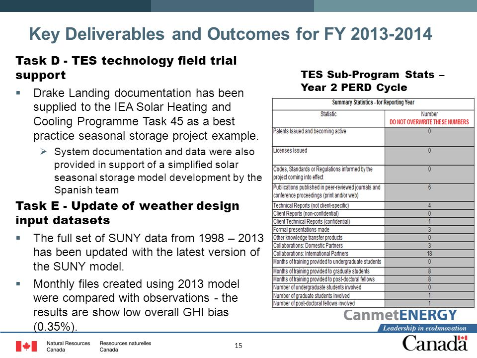 Key Deliverables and Outcomes for FY