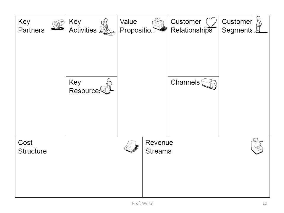Key Partners Activities Value Proposition Customer Relationships