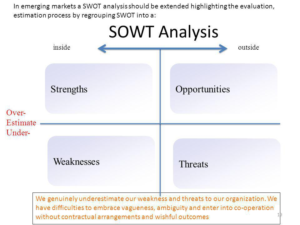 SOWT Analysis Strengths Opportunities Weaknesses Threats Over-