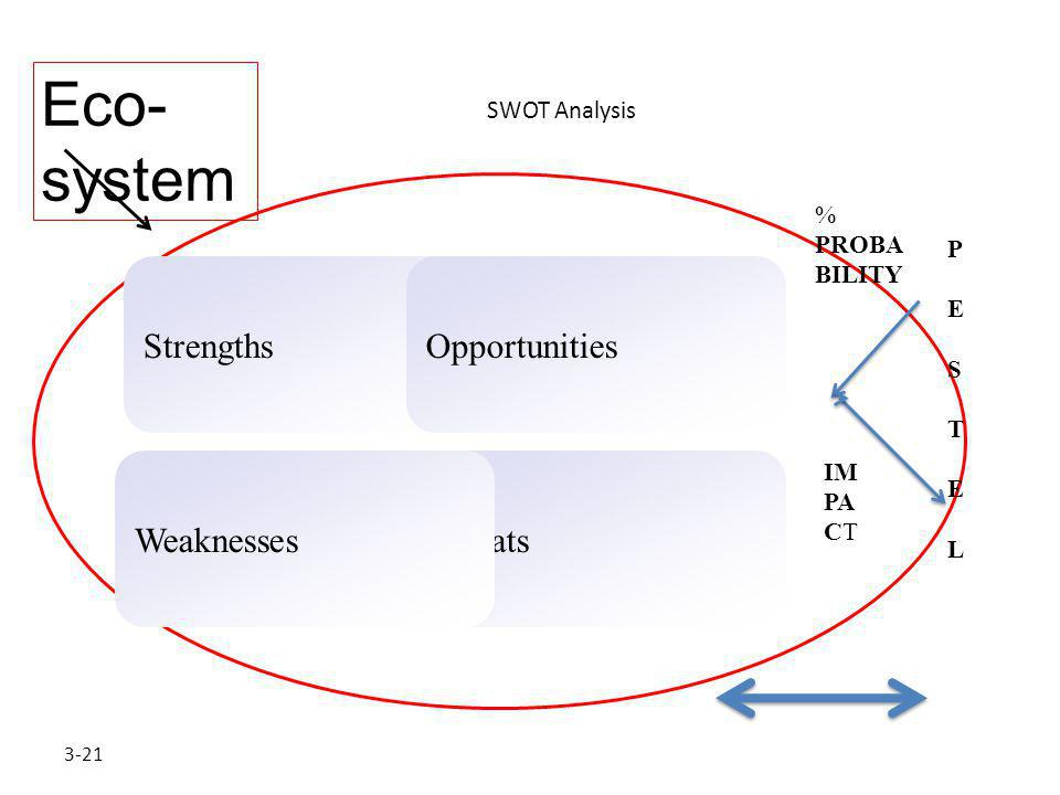 Eco-system Strengths Opportunities Weaknesses Threats SWOT Analysis %