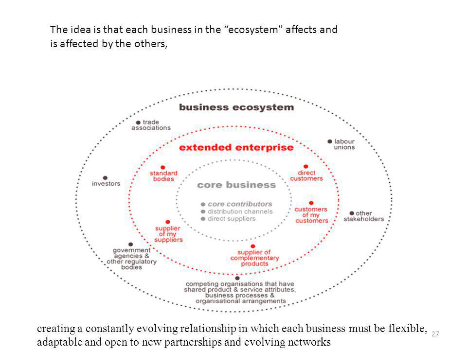 The idea is that each business in the ecosystem affects and is affected by the others,