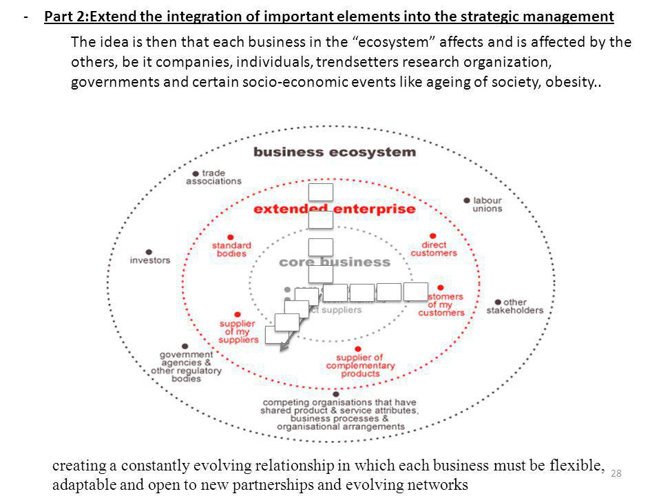 Part 2:Extend the integration of important elements into the strategic management