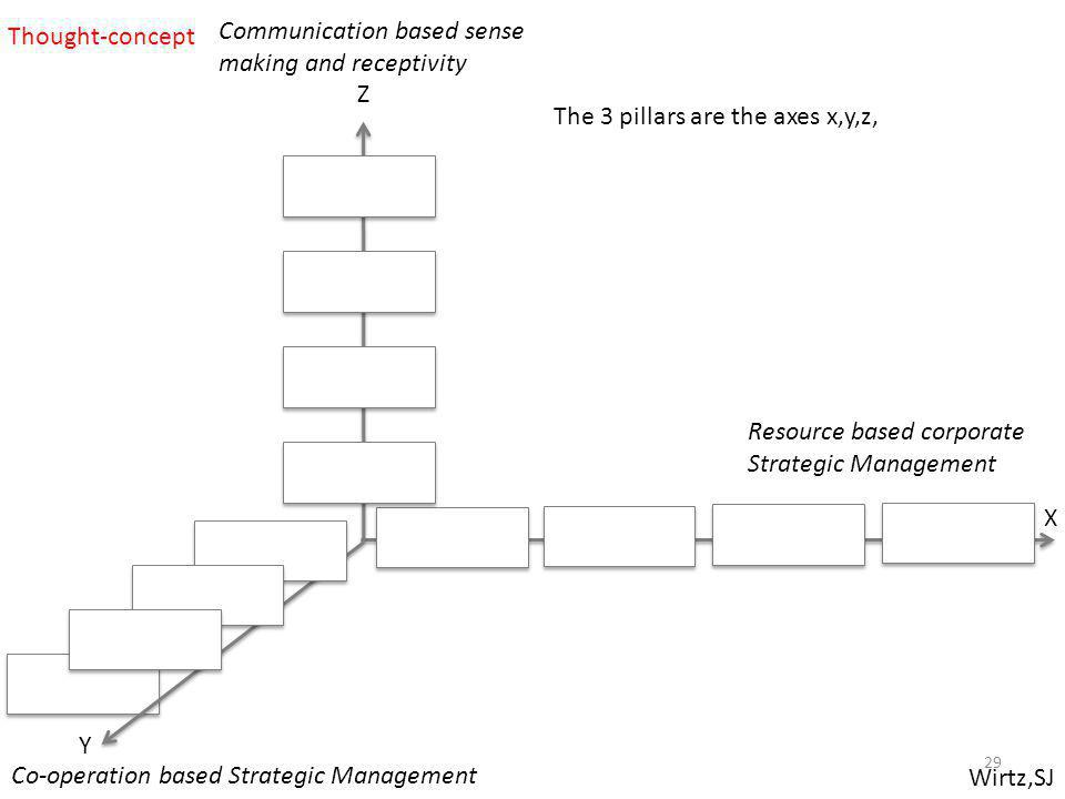 Thought-concept Communication based sense making and receptivity. Z. The 3 pillars are the axes x,y,z,