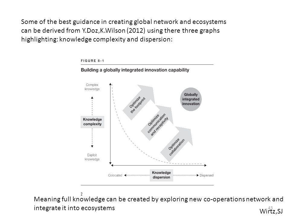 Some of the best guidance in creating global network and ecosystems can be derived from Y.Doz,K.Wilson (2012) using there three graphs highlighting: knowledge complexity and dispersion: