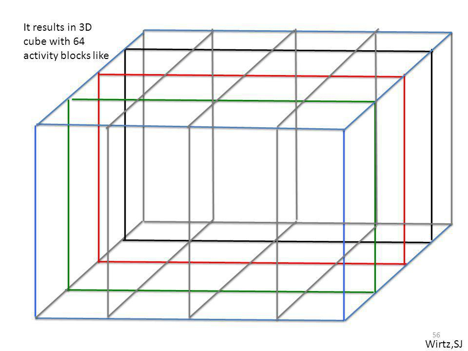 It results in 3D cube with 64 activity blocks like