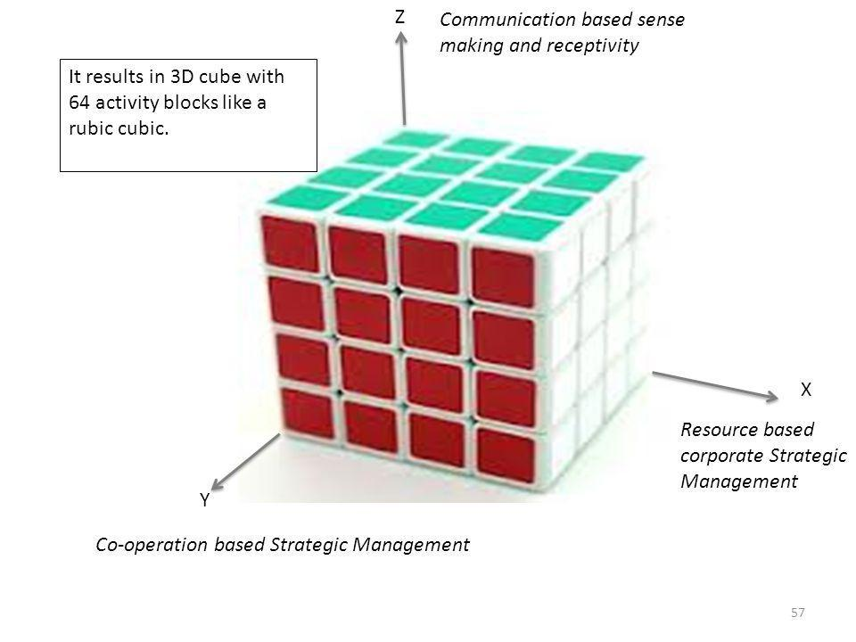Z Communication based sense making and receptivity. It results in 3D cube with 64 activity blocks like a rubic cubic.