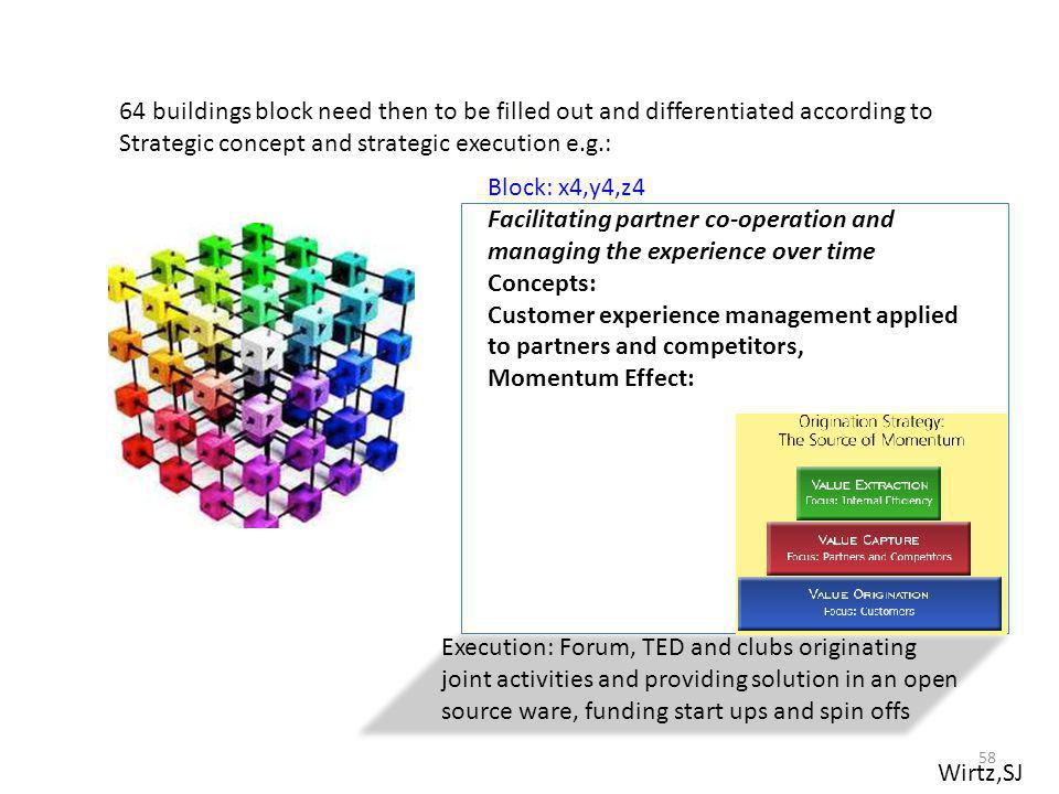 64 buildings block need then to be filled out and differentiated according to