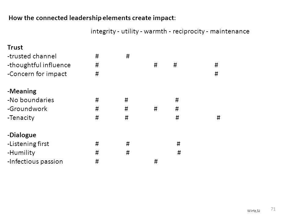 How the connected leadership elements create impact: