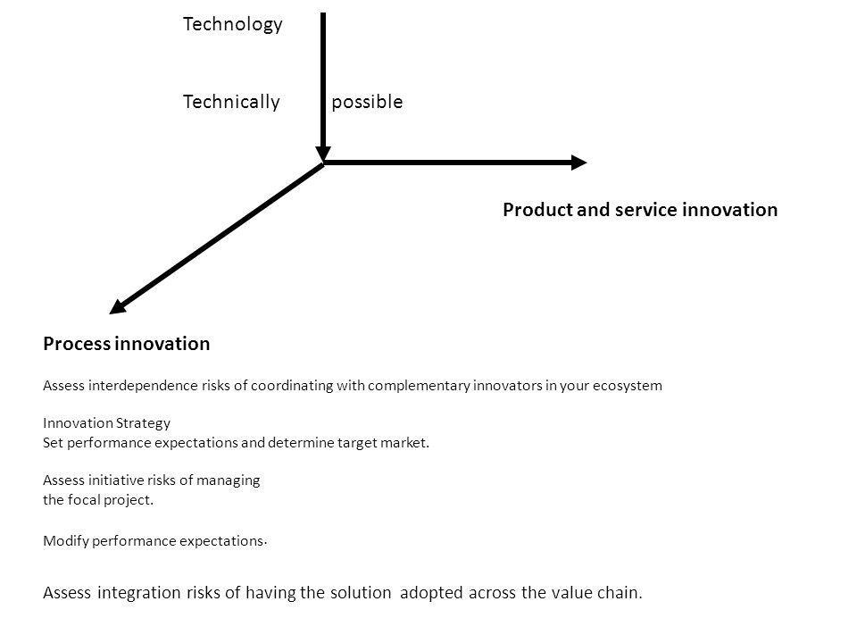 Technology Technically possible. Product and service innovation. Process innovation.