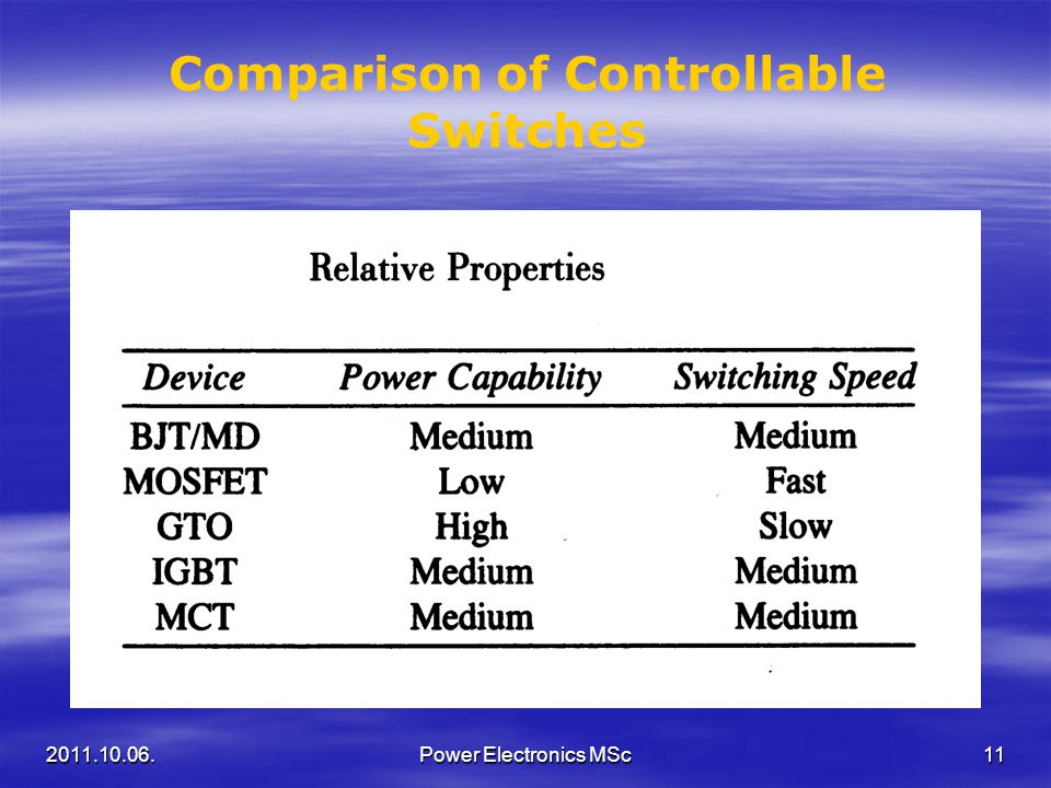 Comparison of Controllable Switches