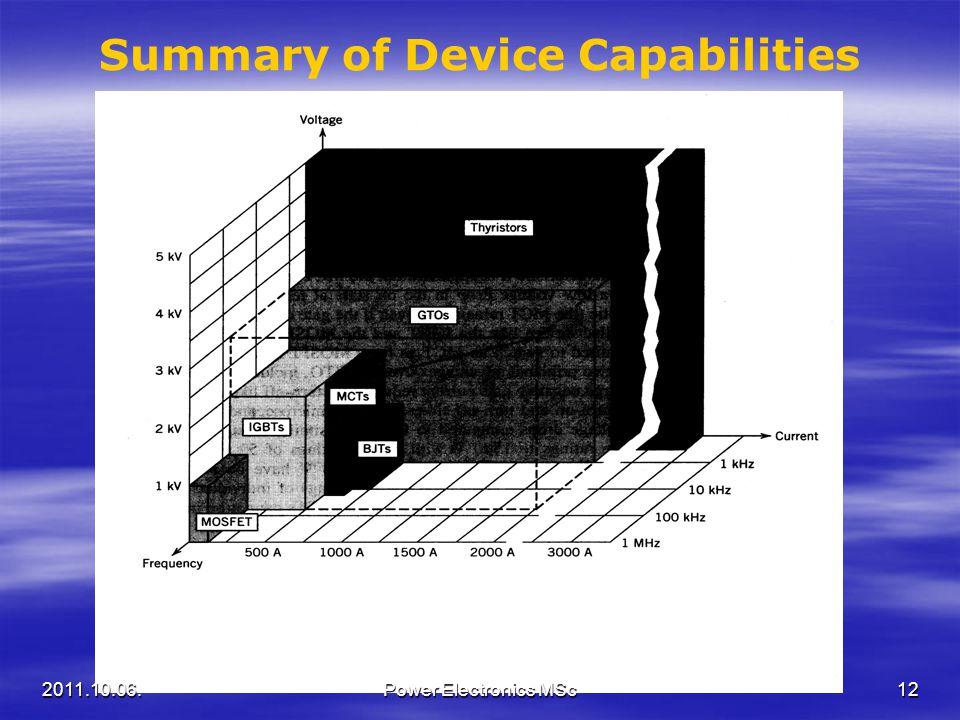 Summary of Device Capabilities