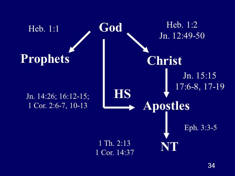 God Prophets Christ HS Apostles NT