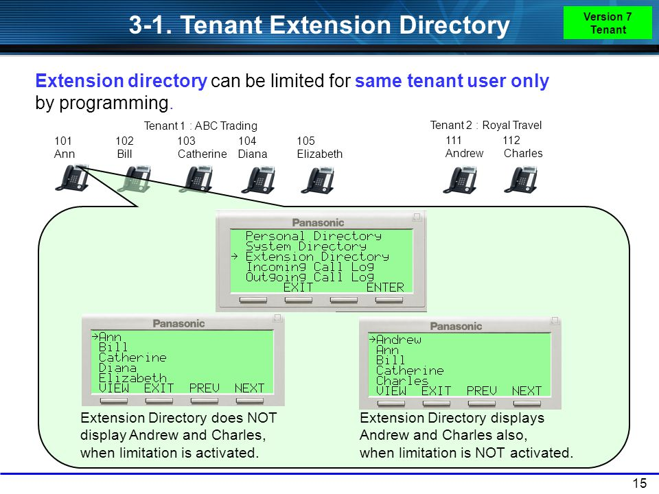 3-1. Tenant Extension Directory
