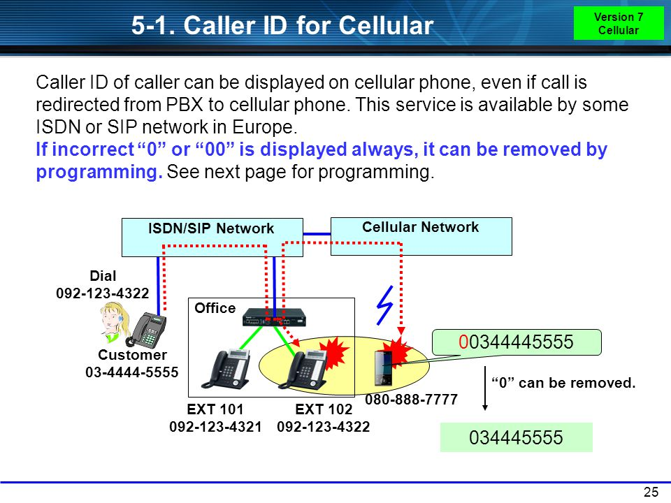 5-1. Caller ID for Cellular