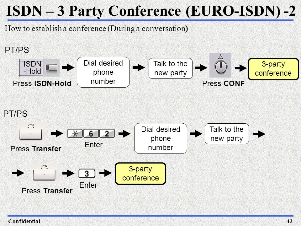 ISDN – 3 Party Conference (EURO-ISDN) -2