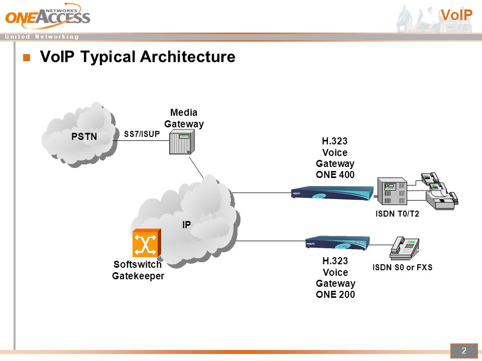 VoIP Typical Architecture